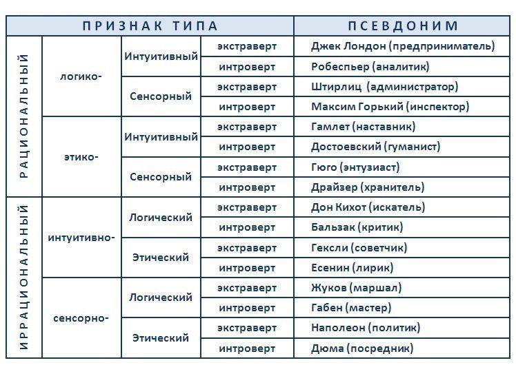 Типы личности человека: полная классификация + онлайн-тесты для определения своего типа