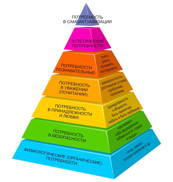 Пирамида потребностей Маслоу: характеристика 5 основных ступеней и ее применение в жизни человека