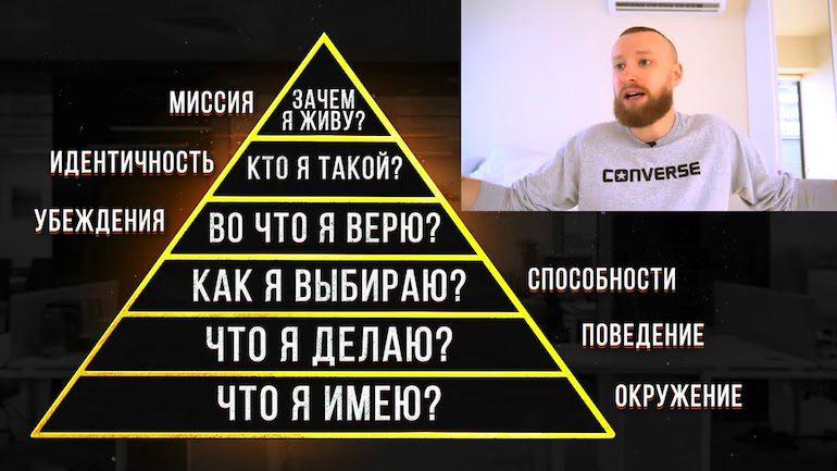 Пирамида Роберта Дилтса – как пользоваться моделью логических уровней: применение и примеры