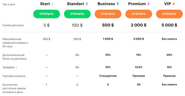 Бинариум (Binarium.com) – полный обзор брокера бинарных опционов + реальные отзывы игроков 2020