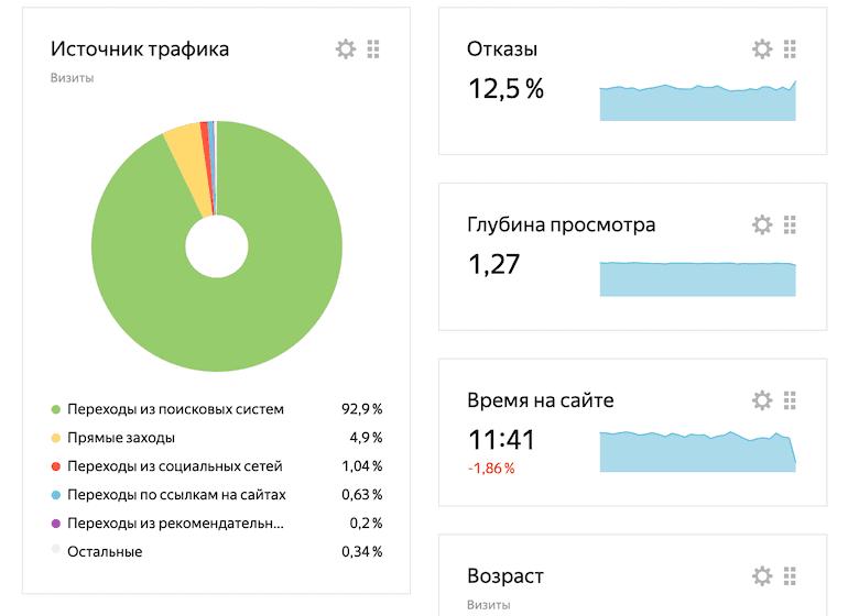 Показатели блога levelself.ru